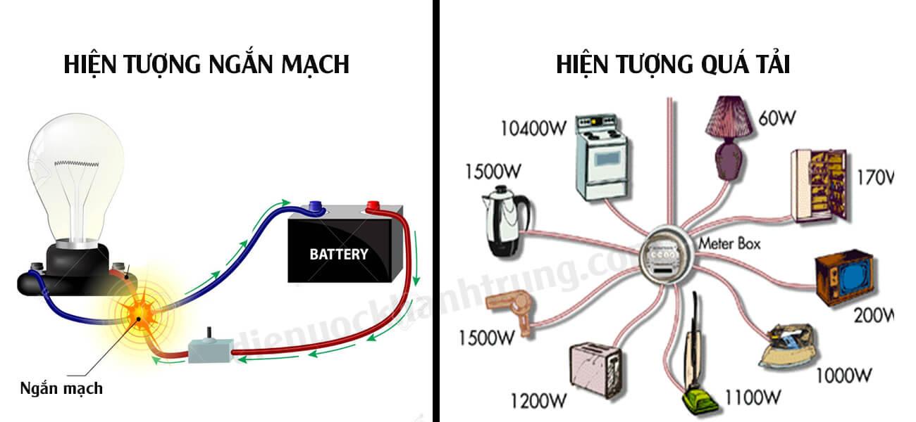 Cách kiểm tra ngắn mạch điện
